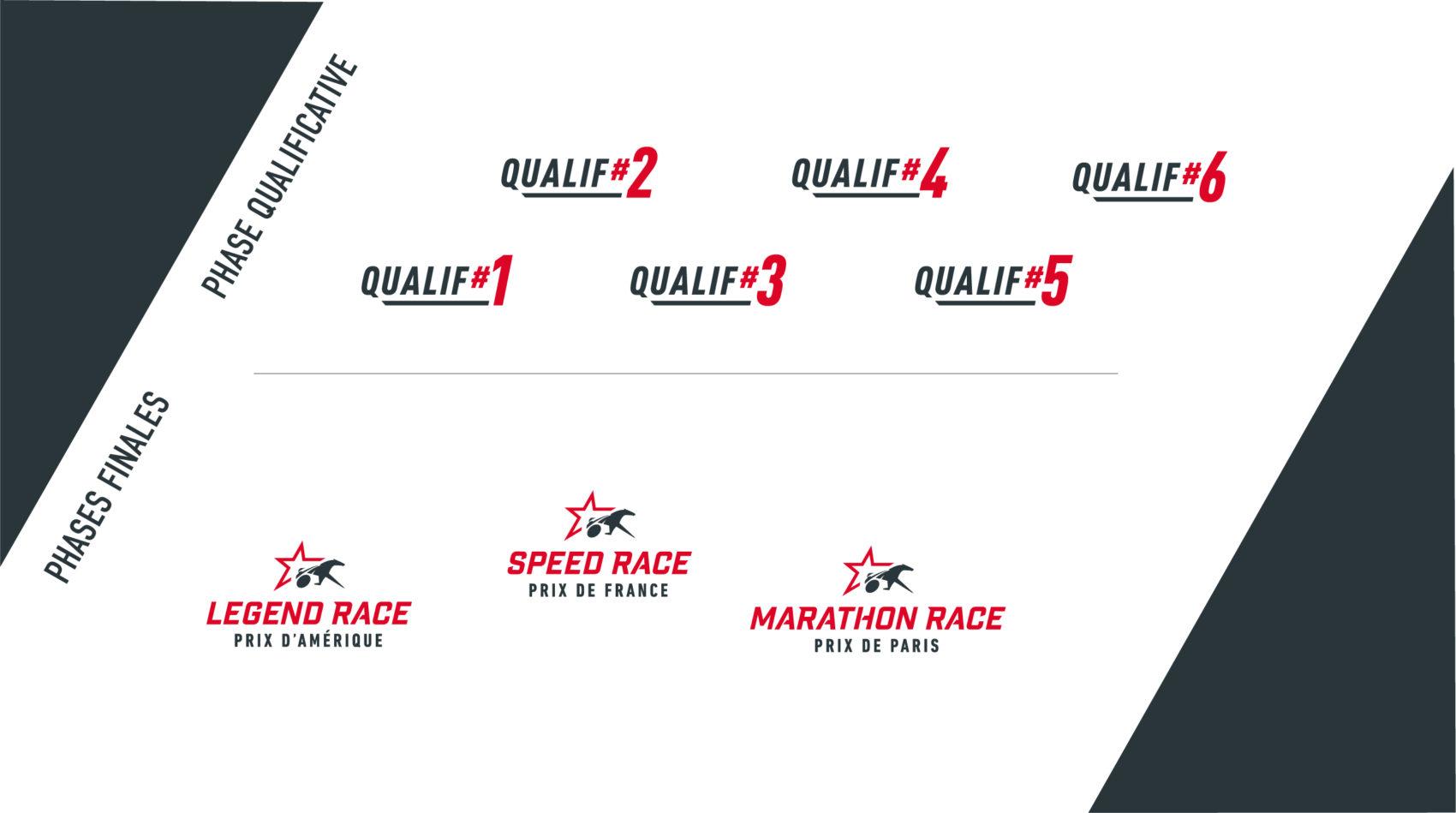 Cas_Agence_LeTROT_prix_damérique_races_zeturf_qualif